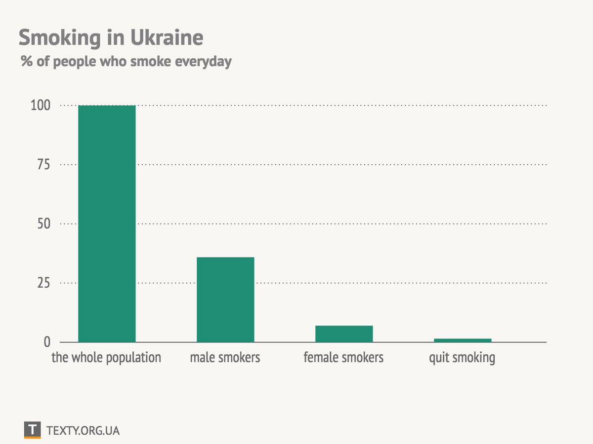 """texty.ua in eng on twitter: """"how many people do smoke in ukraine"""