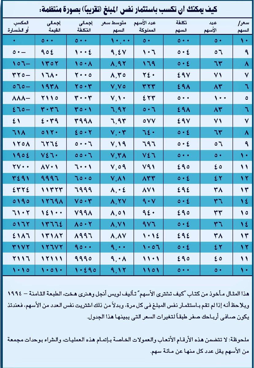 81455c5c9b7a6 رياض الحميدان on Twitter