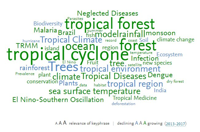 scival on twitter happy international day of the tropics use our