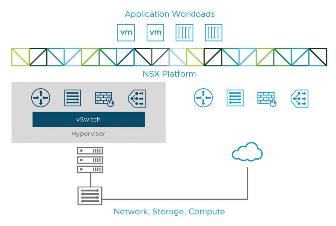 How To Become an NSX Expert in 72 Hours