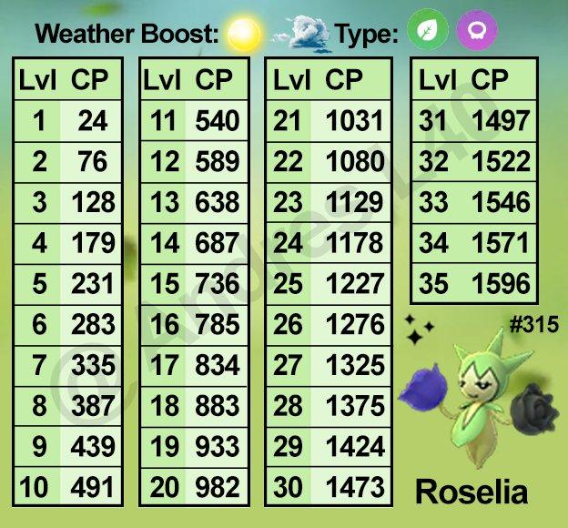 "ENGEL Pokémon GO ar Twitter: ""Roselia IV/CP Chart  Check"