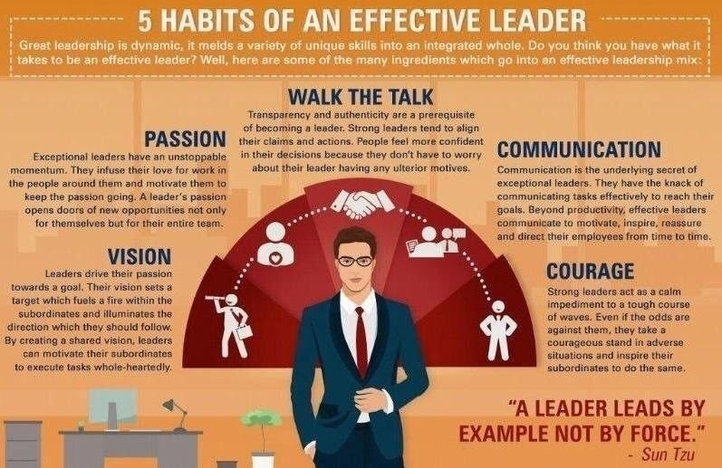 7 habits of effective leaders 7 habits of highly effective digital leaders successful digital transformation requires strong leadership here's how to helm your company's digital journey through considerable organizational.