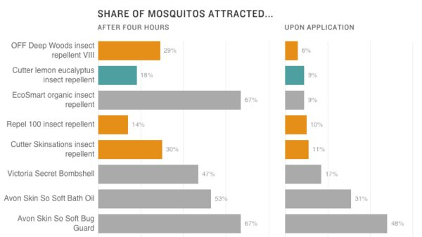 A Guide To Mosquito Repellents, From DEET To ... Gin And Tonic?   https://t.co/ZKkLDwRcjc https://t.co/IIqR9W6D26