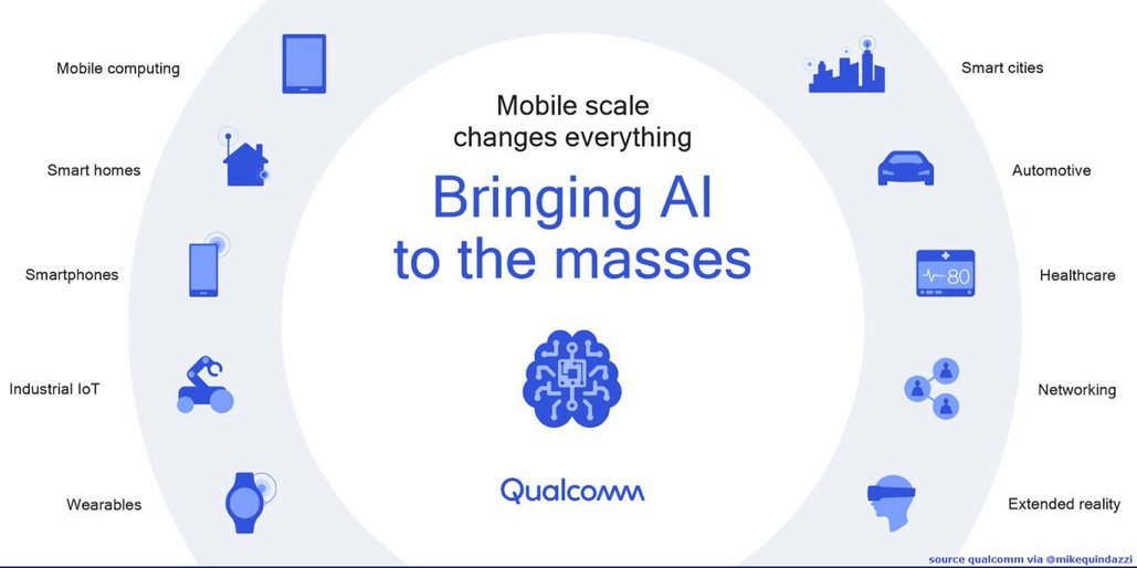 The #smartphone is helping to hand deliver #AI to the masses &gt;&gt; @Qualcomm via @MikeQuindazzi &gt;&gt; #DeepLearning #MachineLearning #FacialRecognition #NLP #NLG #ArtificialIntelligence #IoT #BigData #HealthTech #IIoT #Smartphones  &gt;&gt;  http:// bit.ly/2Hxl12S  &nbsp;  <br>http://pic.twitter.com/RP1lcTynVF