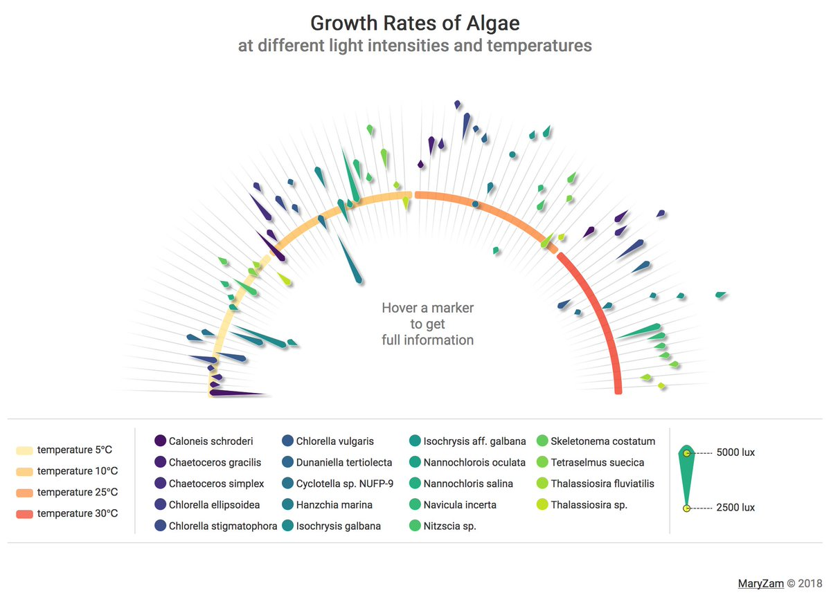 this unique algae growth rate chart by @maryzamcode is awesome  you can see  the code and live demos for several of their dataisbeautiful battle entries  on