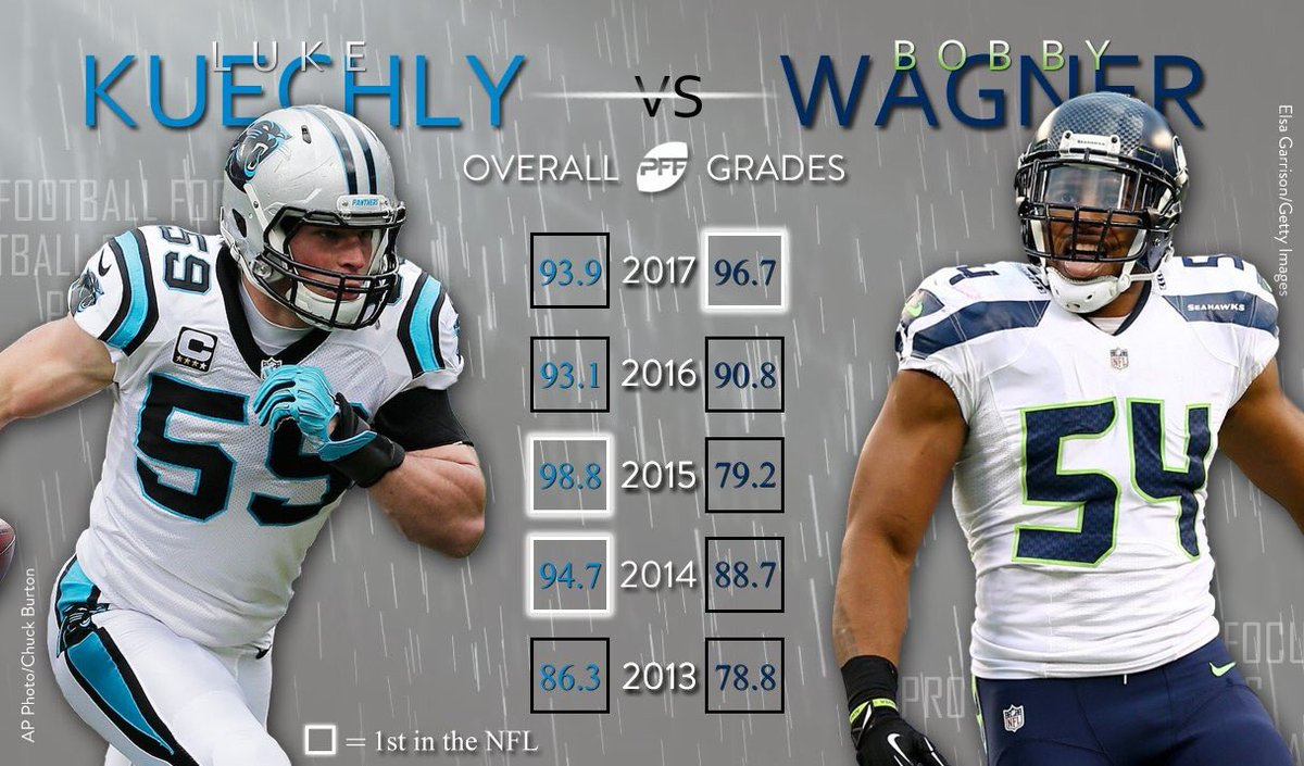 Stats are facts, y'all can't stop the Wagner is better bs <br>http://pic.twitter.com/kZMfW59Ctj