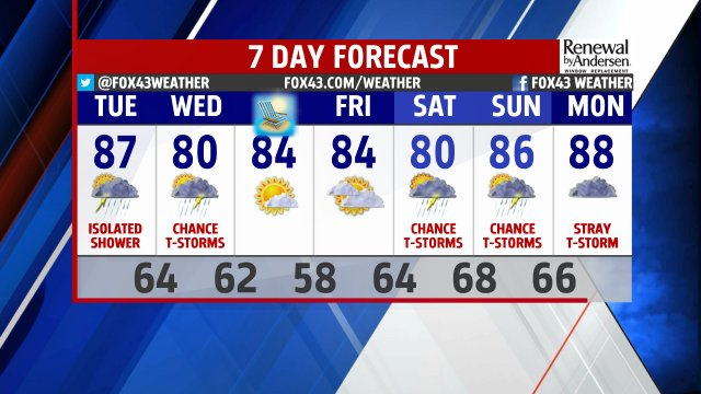 Stay WEATHER SMART with the latest 7 Day Forecast.  Complete details coming up shortly on FOX43 News at Ten!