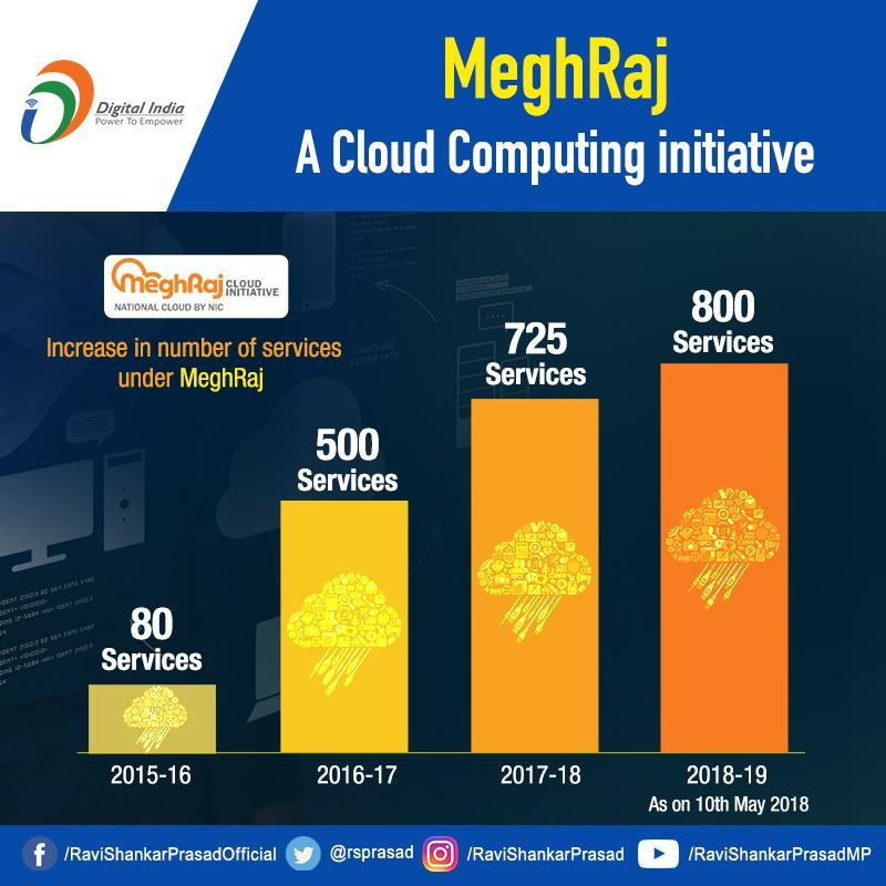 MeghRaj is a Cloud Computing initiative by Govt. of India which focuses on the delivery of cloud-based e-governance services. #DigitalIndia