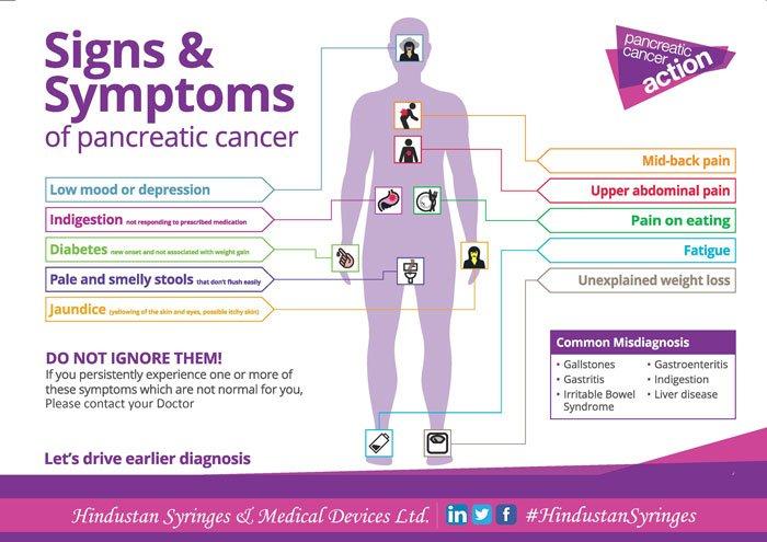 Cancer jaundice abdominal pain Gastric cancer jaundice