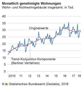 Genehmigte #Wohnungen von Januar bis April 2018: + 0,7 % gegenüber Vorjahreszeitraum. Veränderung ohne genehmigte Wohnungen in Wohnheimen: + 2,8 %  https://t.co/pxPdYe1ZMT #Bau #Wohnen