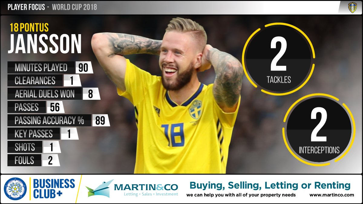 #SWE ran out 1-0 winners over #KOR yesterday, with #LUFC defender Pontus Jansson playing the full 90 minutes. Here are his stats from the game 👇 #WorldCup @mac_leedscity