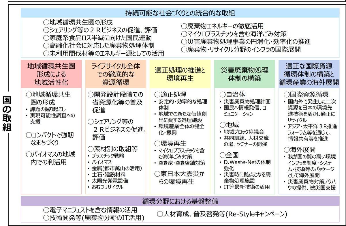 """Uživatel かんかん na Twitteru: """"第四次循環型社会形成推進基本計画の ..."""