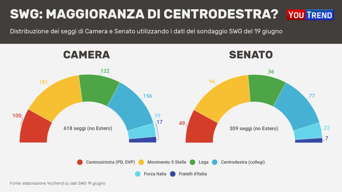 Con i dati del #sondaggio SWG di ieri, il #centrodestra (42,4%) avrebbe la maggioranza sia alla Camera che al Senato. Vincendo circa i 2/3 dei #collegi uninominali. Leggi l\