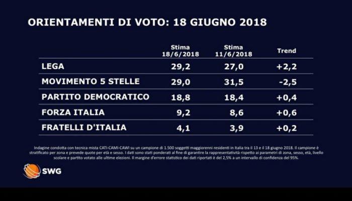 #Sondaggio SWG #18Giugno 2018: #Lega primo partito al 29% #CentroDestra al 42% #GovernoConte al 58% https:// www.termometropolitico.it/1307858_sondaggi-elettorali-18-giugno-lega-primo-partito.html  - Ukustom