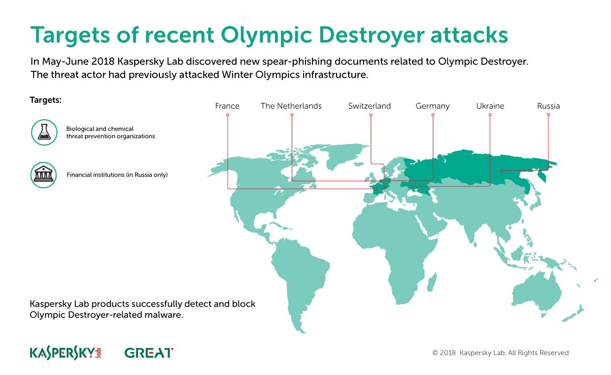 #OlympicDestroyer is back - researchers find it targeting Europe and organizations that protect against bio and  chem threats. Full story:  https:// kas.pr/1vko  &nbsp;  <br>http://pic.twitter.com/BHItNYplMz