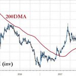 Image for the Tweet beginning: China options..  1. Devalue the Yuan,