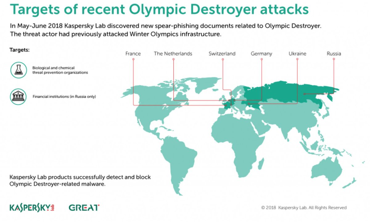 The #OlympicDestroyer  is back.   1- It was first used to sabotage the organizers of the Olympic games in South Korea  2- It was made to look like it came from North Korea  3- It is now targeting Bio and Chem organizations  4- Used hacked Joomla sites.   https:// securelist.com/olympic-destro yer-is-still-alive/86169/ &nbsp; … <br>http://pic.twitter.com/5fhilEl50N