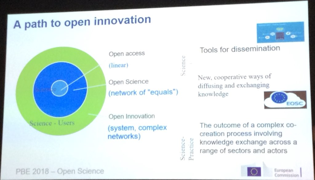 "Annette Schneegans, EC #DGAGRI , presenting at @pbe2018 : ""Access to research is a linear one way process, #openinnovation is about active exchange of knowledge"" #opendata #openaccess #openscience #openinnovation #impact #societalimpact <br>http://pic.twitter.com/MlcP5IrJ15"