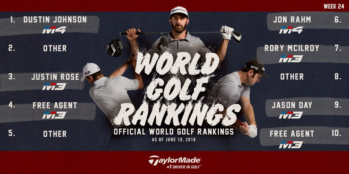 #TwistFace at the Top — 7 of the top-10 players in the world tee it up with #M3driver or #M4driver. #1DriverinGolf