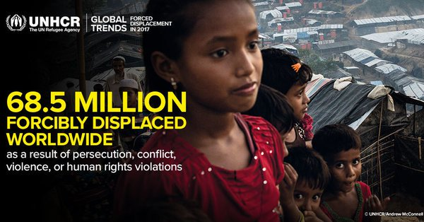 With people forced to flee their homes, the world's displaced population reached a new high in 2017. Find out more in latest @refugees report: #WithRefugees Photo