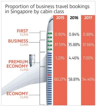 #PremiumEconomy bookings for #CorporateTravel in Singapore have been growing rapidly – and travelers are moving up from economy class rather than down from business class.  http:// ow.ly/oP3J30kyNPr  &nbsp;  <br>http://pic.twitter.com/A5Mf2pwzpZ