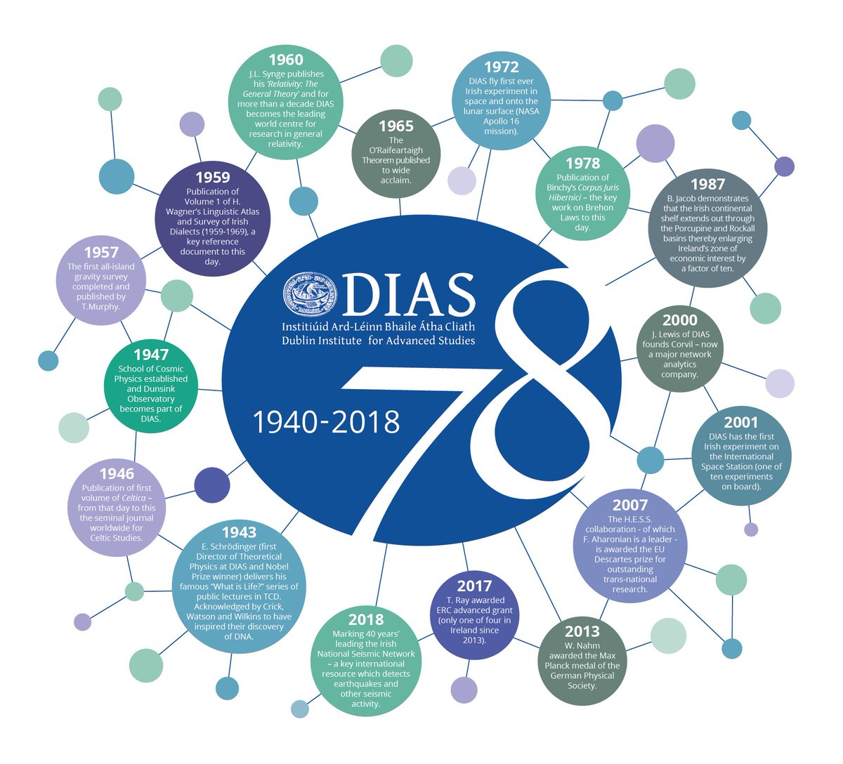test Twitter Media - Today we're marking #DIASday as we celebrate 78 years of the Dublin Institute for Advanced Studies! Here is just a small selection of some highlights from down through the years #DIASDiscovers https://t.co/fiTBB9Ntrz