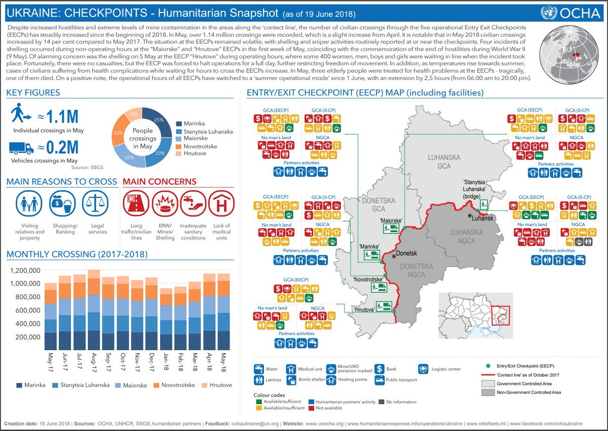 Update on #FreedomOfMovement in e. #Ukraine: 🚶‍♀️Over 1.1 million crossings of the contact line in May 💣5 incidents of shelling & sniper fire near #checkpoints ⛔Accessing services, facilities or visiting family members = constant challenge More👉bit.ly/2JP5f5o