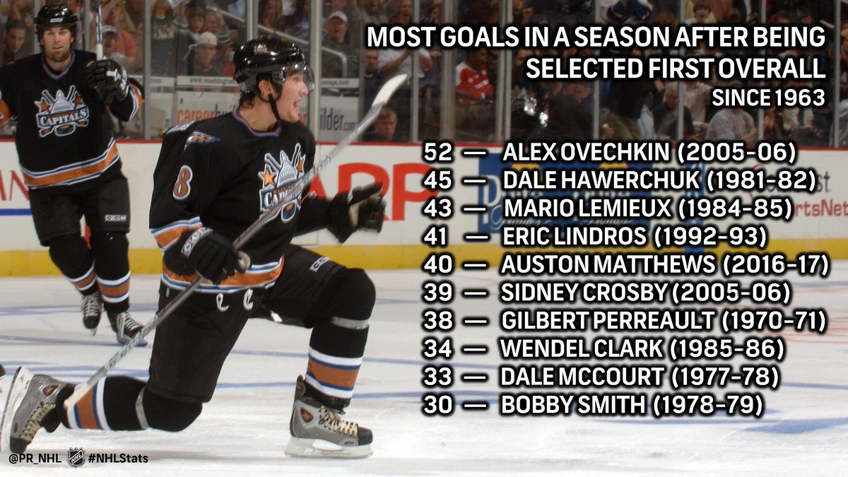 Since the first #NHLDraft in 1963, only 10 players in League history have scored 30+ goals in the season after they were selected first overall. #NHLStats