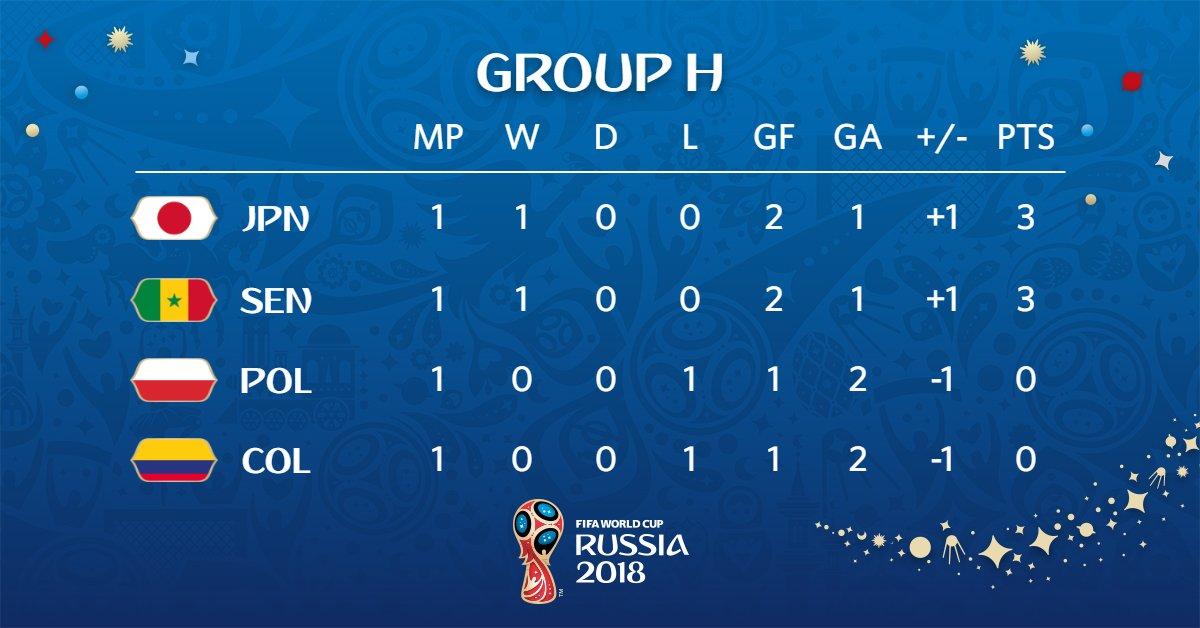 ตารางคะแนนฟุตบอลโลกกลุ่มเอช