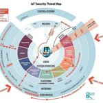 Image for the Tweet beginning: Why is #IoT #Security Important?  #InternetOfThings
