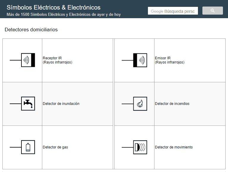 Simbolos electricos domiciliarios