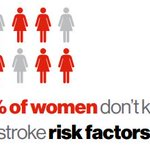 A woman's overall risk of stroke is determined by all of her risk factors put together.  Know your risk factors #StrokeMonth @TheHSF https://t.co/UmGT3raEnG