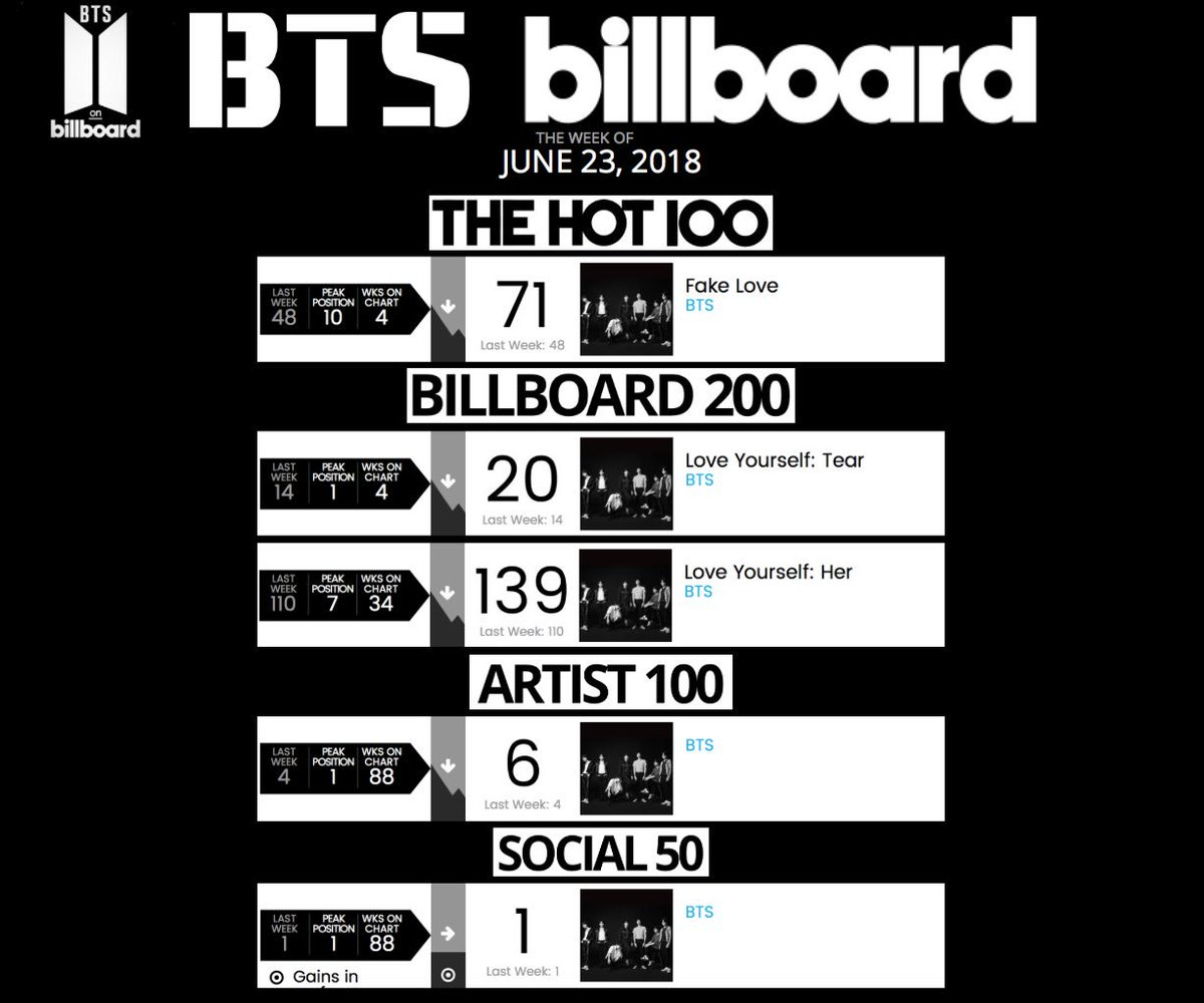 """Week of June 23, 2018  Hot 100: 71. """"FAKE LOVE"""" (week 4)  Billboard 200: 20. 'LOVE YOURSELF: Tear' (week 4) 139-. 'LOVE YOURSELF: Her' (week 34)  Artist 100: 6. @BTS_twt (week 88)  Social 50: 1. BTS (week 88 - 79 weeks at No. 1)<br>http://pic.twitter.com/UIONQzBej5"""