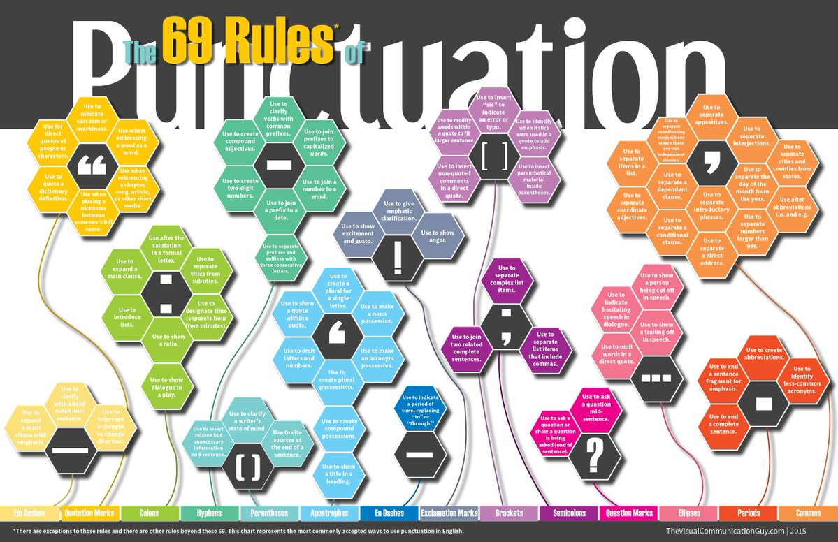 The 6️⃣9️⃣ Rules of Punctuation bit.ly/2JvPj3x via @TheVisCommGuy