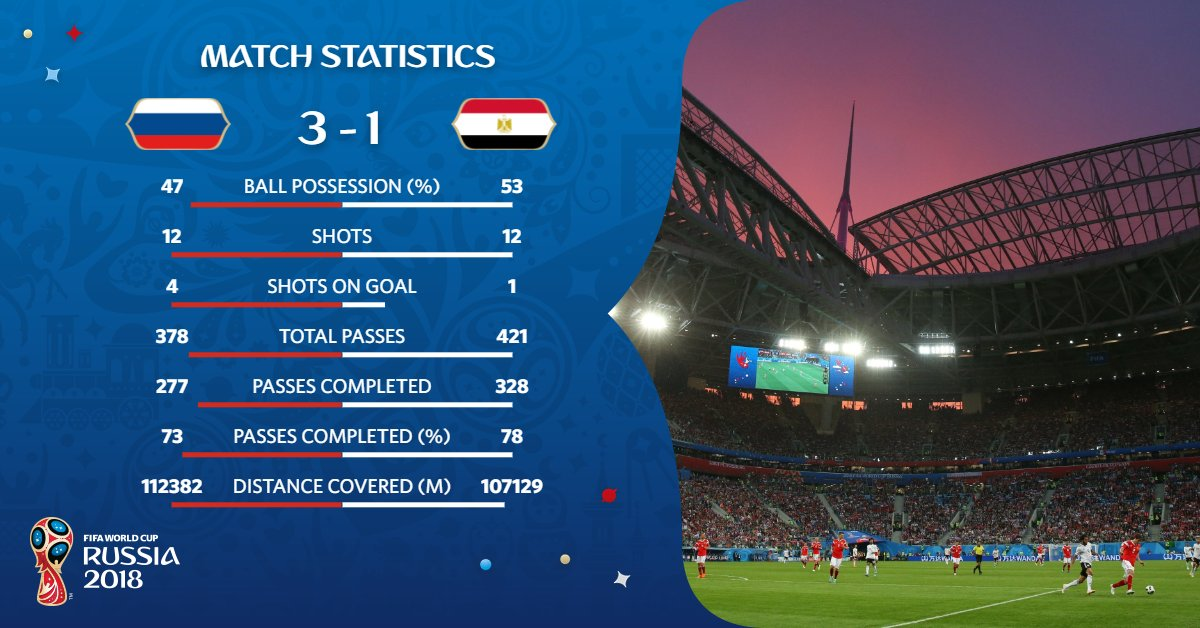 Key stats: 👉 #RUS have now scored eight goals in their first two matches 👉 #RUS remain unbeaten at the #WorldCup against CAF-countries (W4-D1-L0), Egypt remain winless against UEFA countries at the World Cup (W0-D2-L3). #RUSEGY