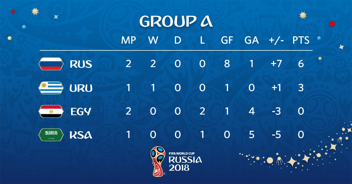 And thus, after todays result, things are looking good for the hosts... #RUSEGY // #WorldCup