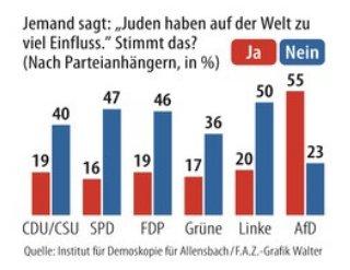 Was AfD-Wähler glauben. (Quelle: Allensbach / FAZ von morgen.)