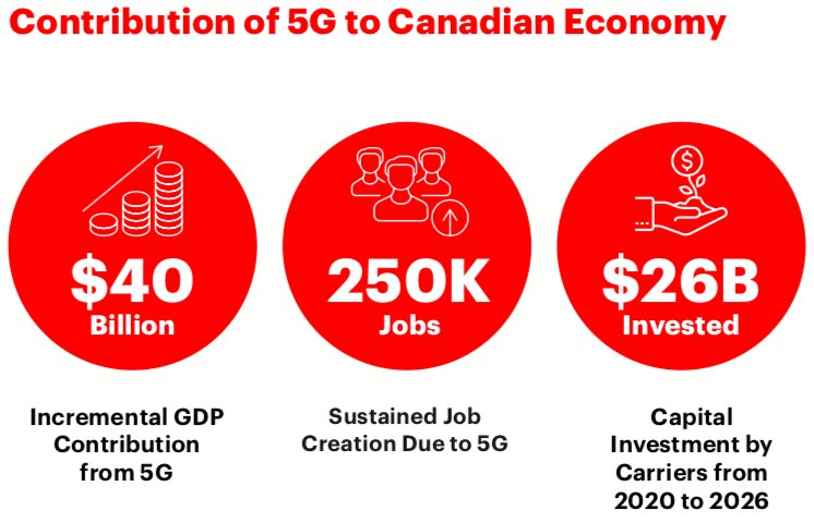 test Twitter Media - #5G wireless could add $40 Billion in Annual GDP, 250,000 permanent new jobs, and $26 billion invested by carriers into the Canadian economy by 2026, @AccentureCanada report finds. Learn more at about the future of 5G at: https://t.co/TWG5Fq41LZ #CdnWireless https://t.co/zhOMTauo9w