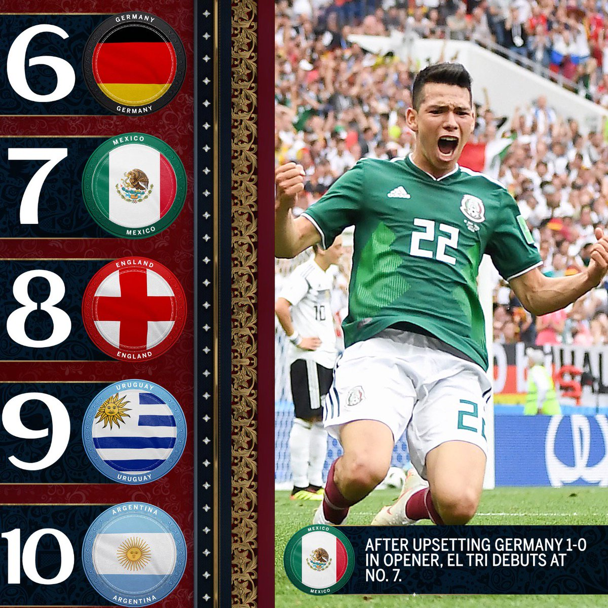 México makes its debut in our FOX Sports Power Rankings thanks to their big win over Germany. Do you agree with our list?