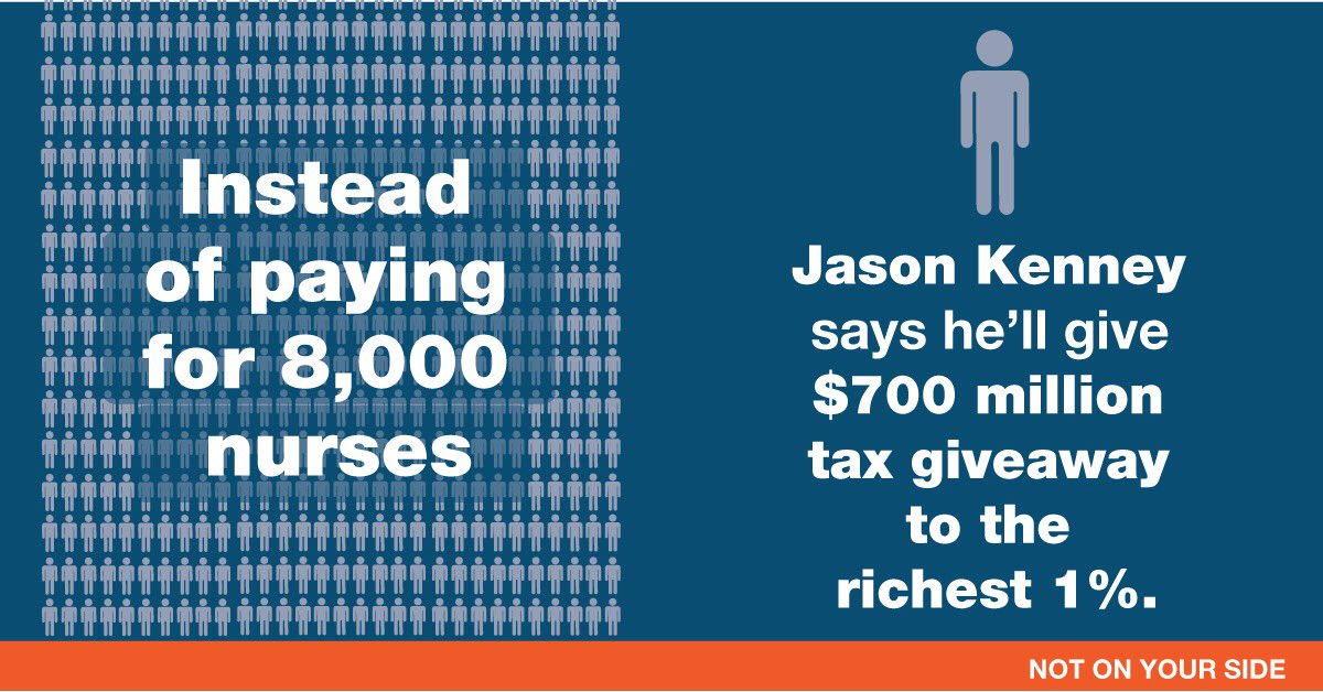 Mr. Kenney is promising the 1% of Albertans who make over $300,000 a $700 million tax giveaway. That's enough to pay for 8,000 nurses across the province. #abpoli #ableg #abndp