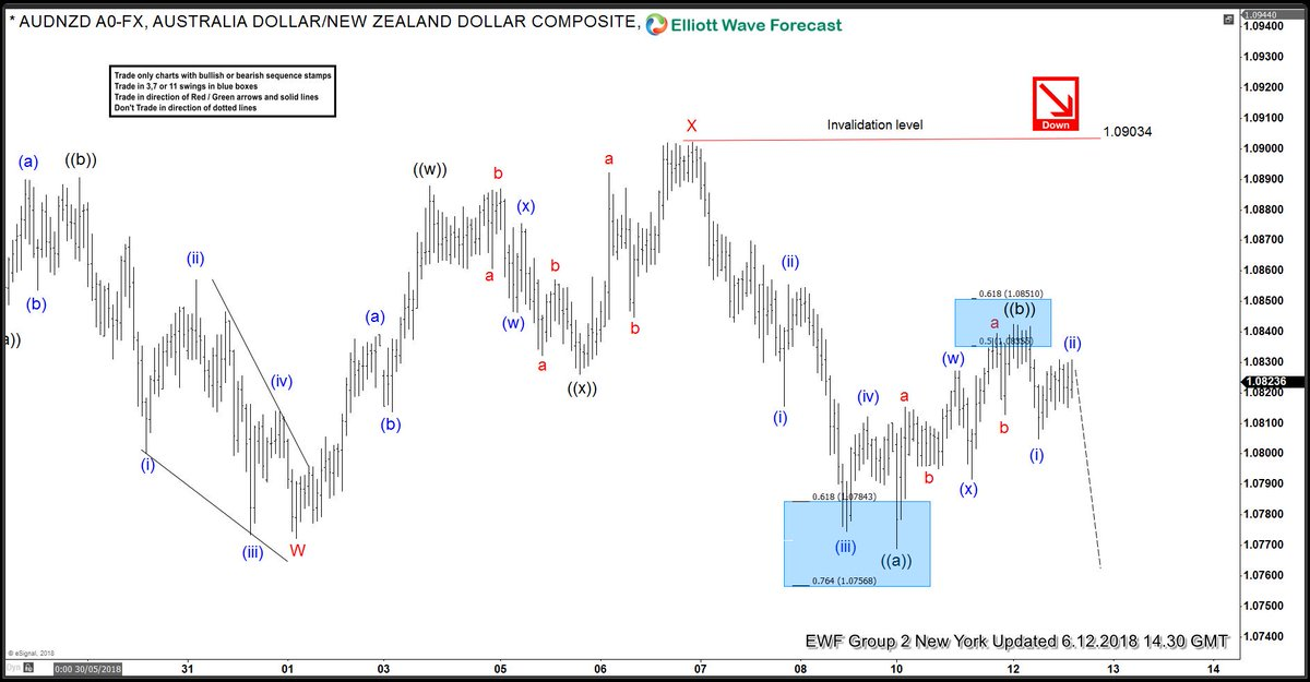 elliottwave forecast on twitter audnzd we sold pair at 1 084 and