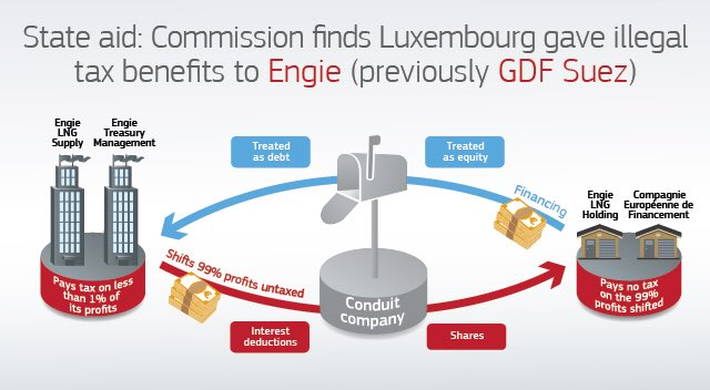 Luxembourg gave illegal tax benefits to @ENGIEgroup. On certain profits in Lux, Engie paid an effective corporate tax rate of 0,3%. Now unpaid taxes of €120 mio has to be paid and tax to be paid in the future. As everyone else should.