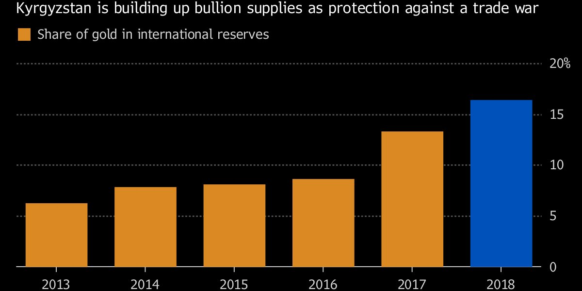 A tiny nation is hoarding gold in case of a trade war https://t.co/rKQBZiDNYJ