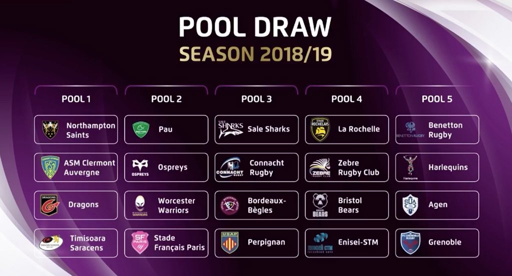 Heineken Pool Draw