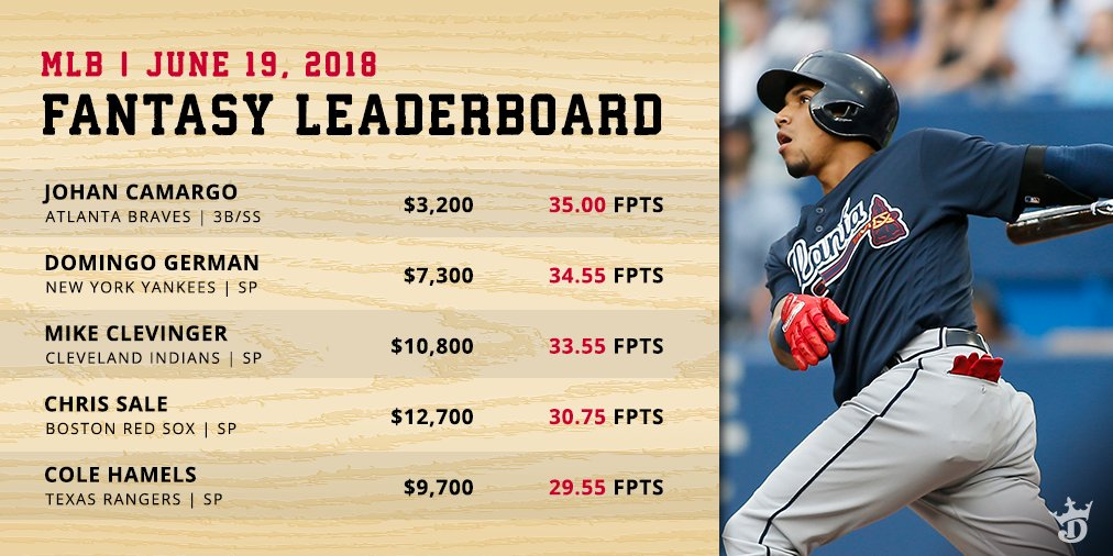Pitching was all the rage last night, but it was Johan Camargo who topped the @dklive MLB Leaderboard: 1. @camargo 2. @Domingo_German4 3. @Mike_Anthony13