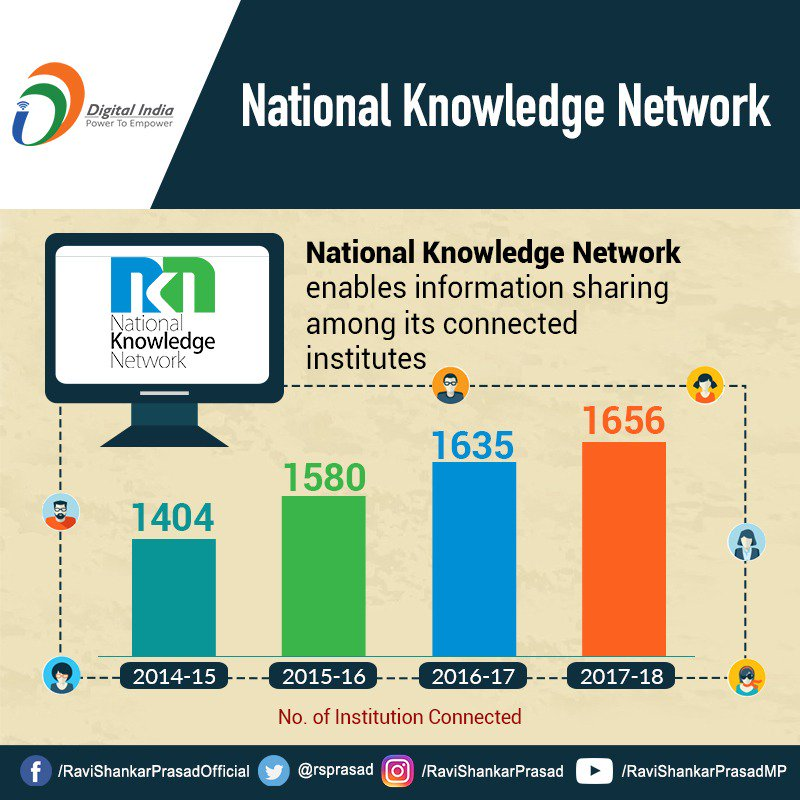 National Knowledge Network provides a high-speed network that allows sharing of information among the connected institutes. #Digitalindia