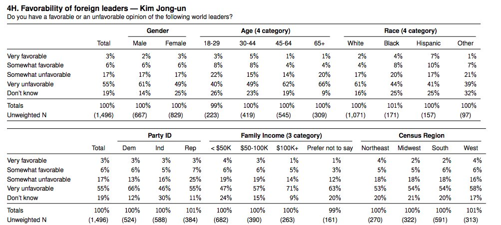 Rando poll result of the day: 17% of Hispanics have a very favorable to somewhat favorable view of Kim Jung Un.  hmmm.