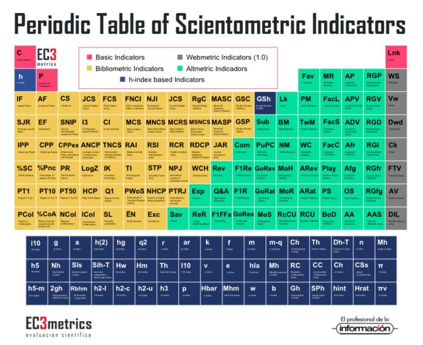 Revista epi on twitter consulta la tabla peridica de indicadores revista epi on twitter consulta la tabla peridica de indicadores cienciomtricos de ec3metrics y revistaepi httpstdyfg6hf9ux urtaz Images