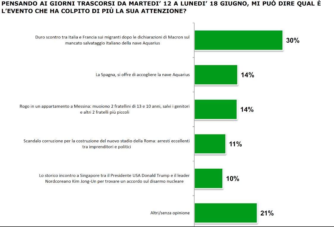 Stamattina a #dentroifatti #sondaggio @IstitutoPiepoli  x @SkyTG24 #topfiveeventi #fiducia nel #Leader con @MiloDagostino e @lamimmamonica  - Ukustom