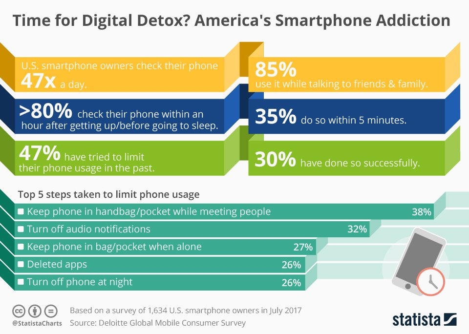 """smartphones americas way of simplifying society essay Persuasive essay: is society too dependent on technology posted on june 15, 2016 october 24,  society may have gone too far in technology dependence such that it has become so immense that doctors have recommended for """"technology detox"""" perhaps you may have heard of it  smartphones etc as a chance to reduce stress and focus on."""